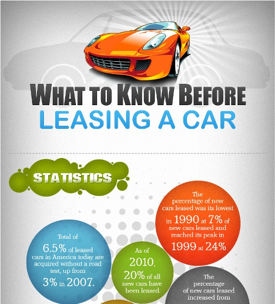 1 Year Car Lease >> Car Leasing Statistics And Important Factors To Be Considered