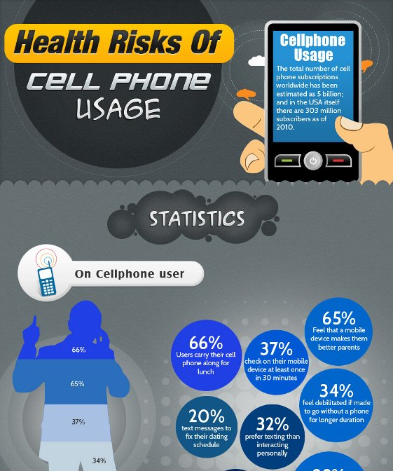 Cell Phone Use and its Health Risks (Infographic)