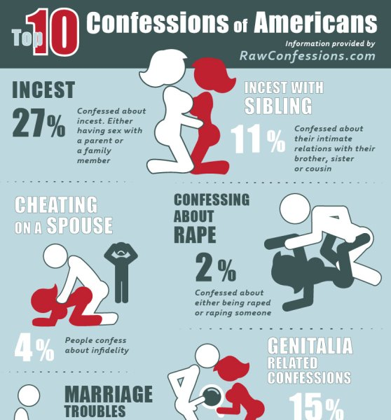 Confessions Site Reveals the Most Disturbing American Secrets (Infographic)