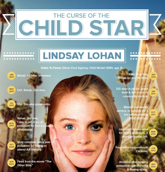 curse of the child star a celebrity drug addiction infographic 1