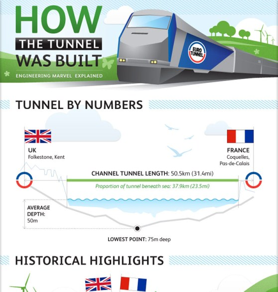 how the channel tunnel was built 1