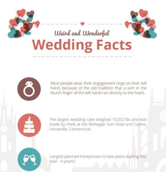 Interesting Facts About Wedding 1