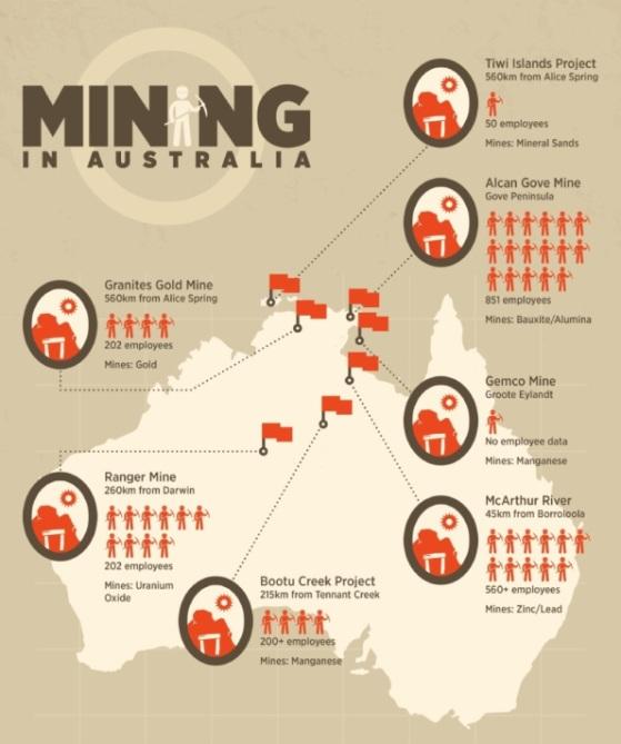 Mining in Australia (Infographic)