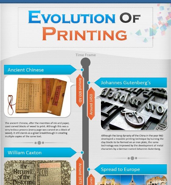 printing and its evolution 1