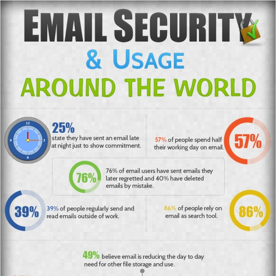 use of emails and its security 1