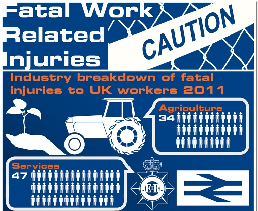 Work Accidents That Have Caused Fatal Injuries