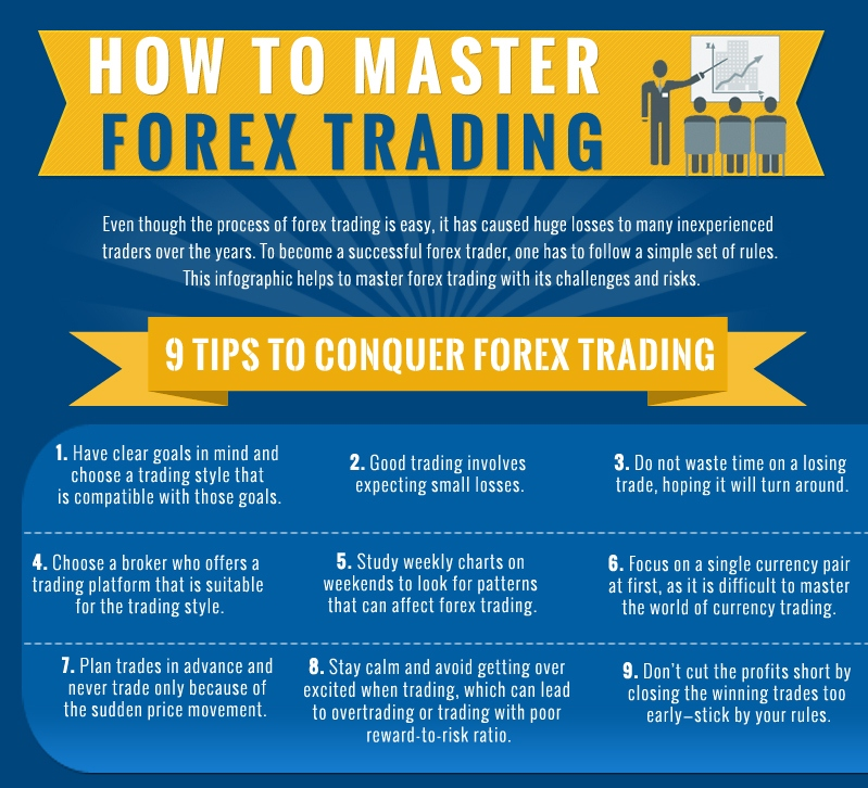 How To Master Forex Trading