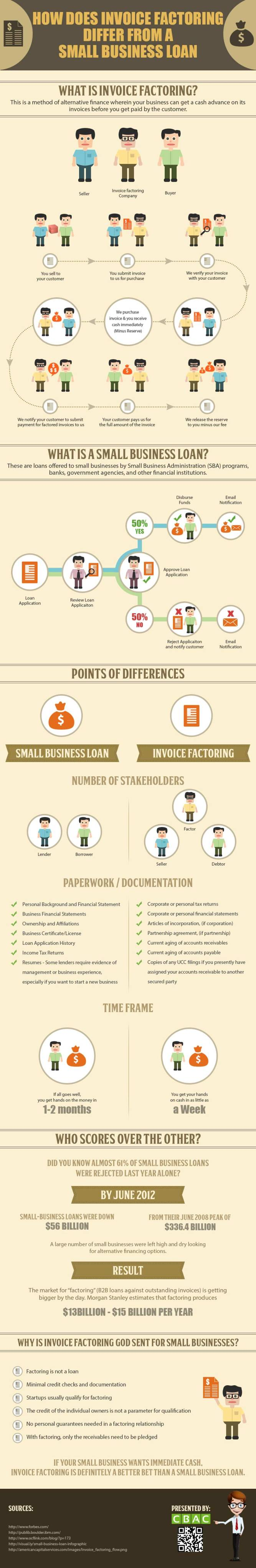 Invoice Discounting Company Word Invoice Factoring And Small Business Loans  Know The Basic  Free Template Invoice Pdf with Invoice With Vat Word Invoice Factoring Best Way To Organize Receipts Word