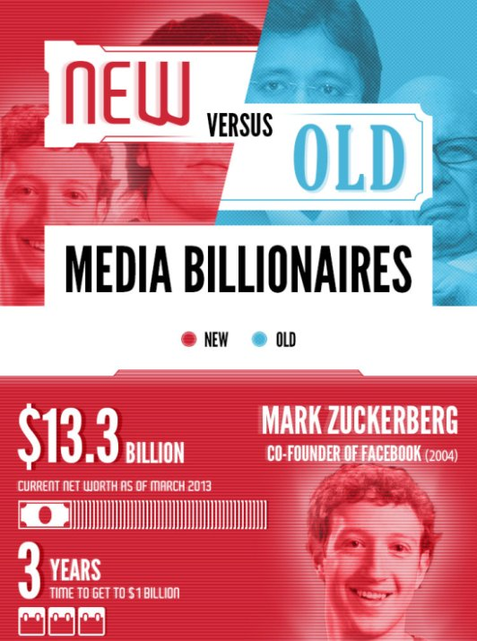 Is New Media Making Businesses More Profitable?