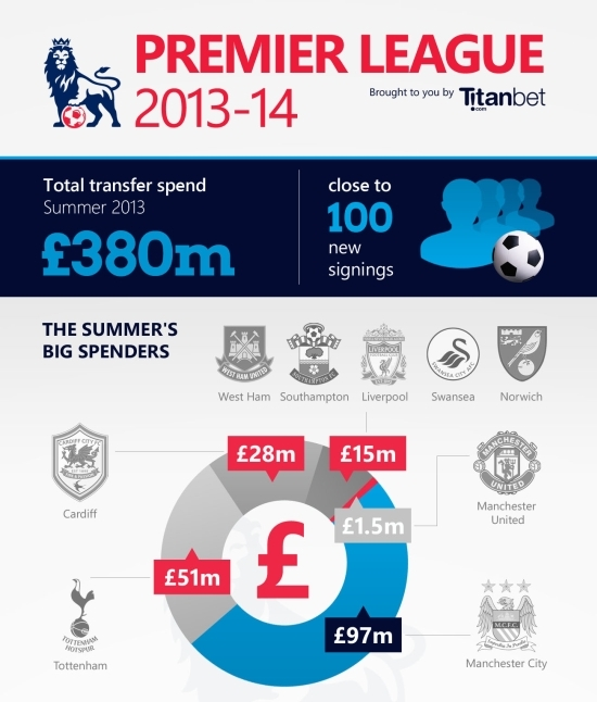 2013-14 Premier League Preview