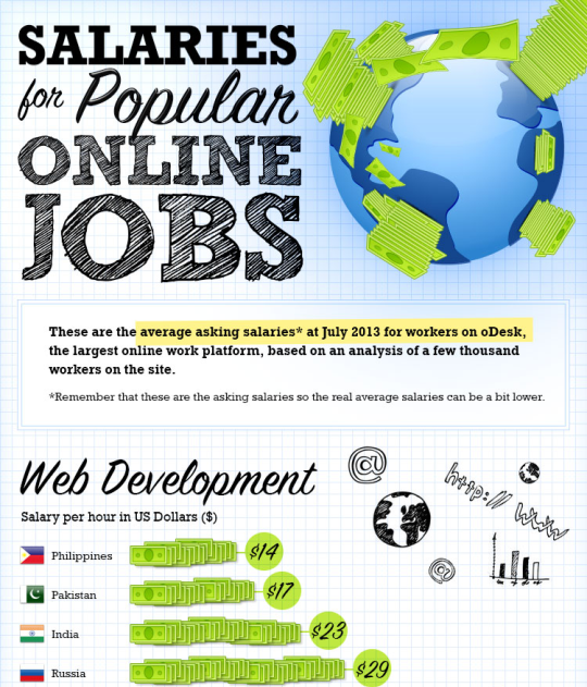 Are Popular Online Jobs Paying Well?