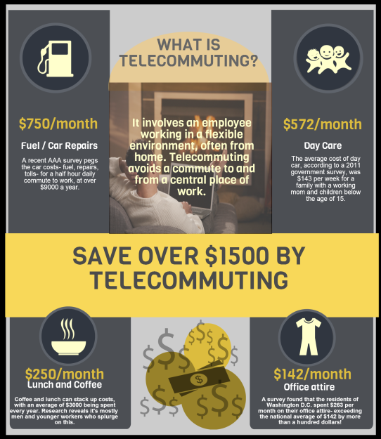 Save Over $1500 A Month By Telecommuting