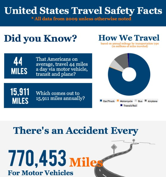 us travel safety