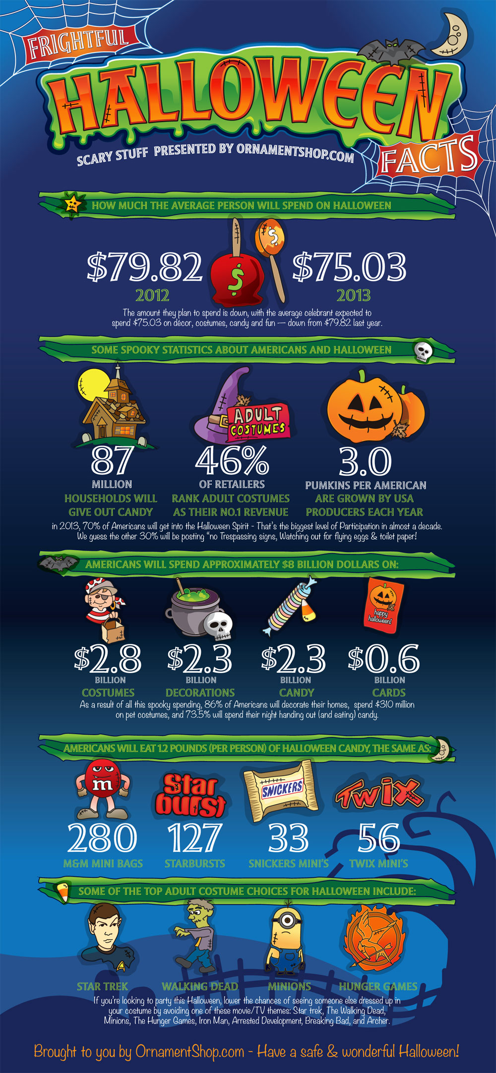 fun facts about halloween ornaments, costumes & more |