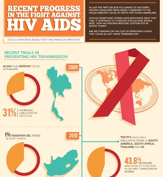 recent progress in the fight against HIV AIDS 1