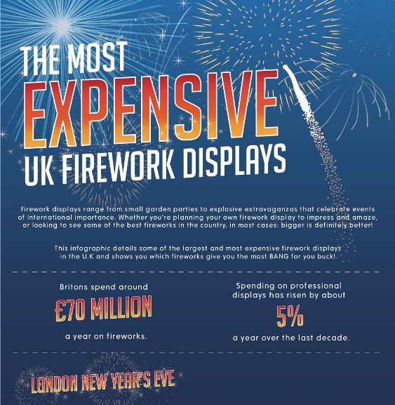 the Most expensive UK fire work displays 1