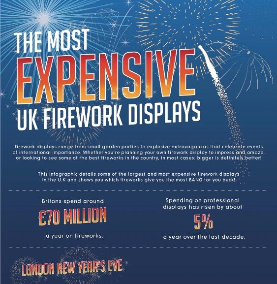 Top 5 Fireworks Infographics