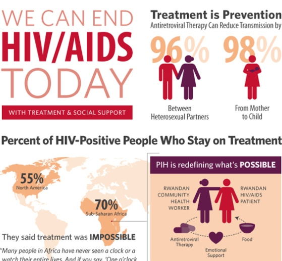 we can end HIV 1