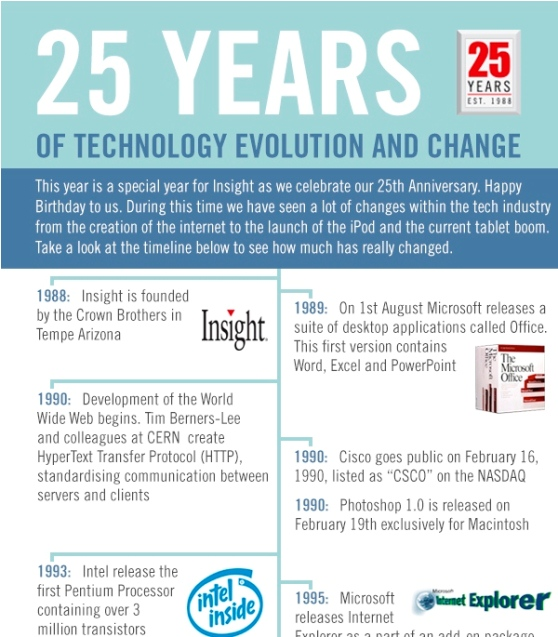 1988 – 2013 a History of Tech Evolution