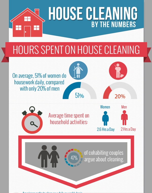 House-cleaning-by-numbers-infographic