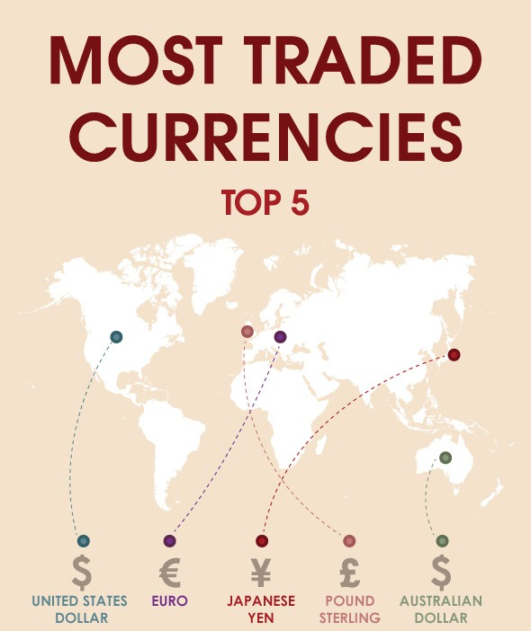Top 5 Most Traded Currencies