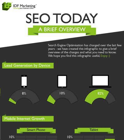 SEO Today – A Brief Overview