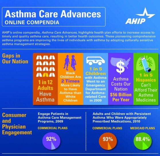 asthma care advances 1