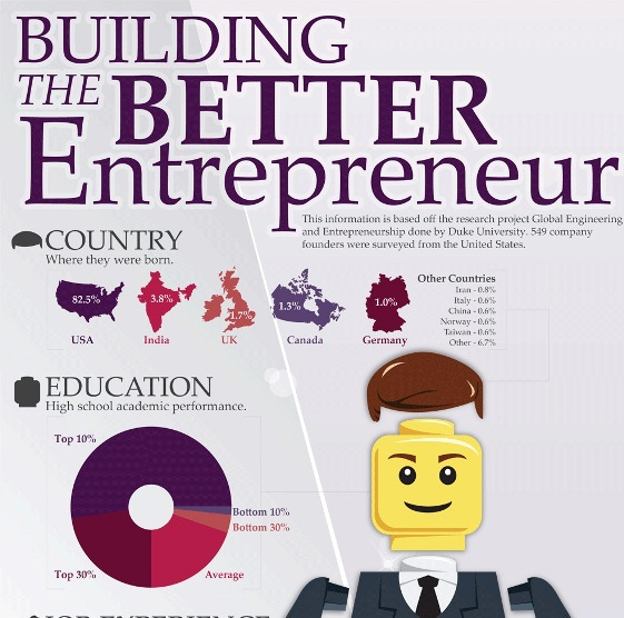 building the better entrepreneur 1