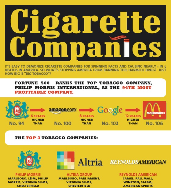 Top 5 Cigarette Infographics