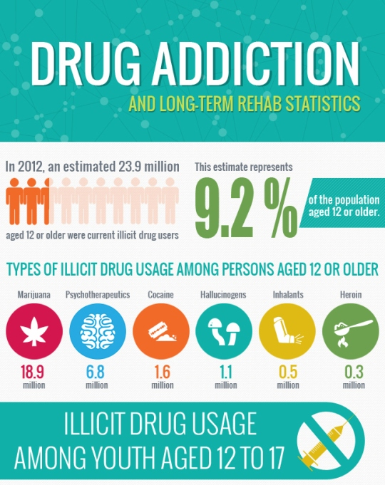 Drug Addiction Statistics and Long Term Rehab Program