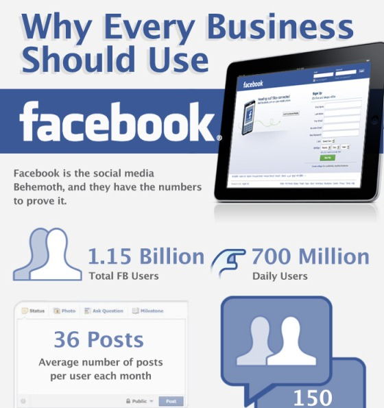 Facebook: Why Every Business Should Use it?