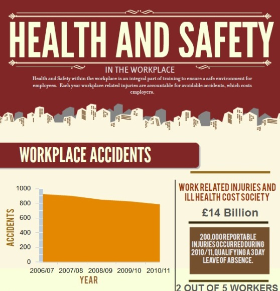 Top 10 Health and Safety Infographics
