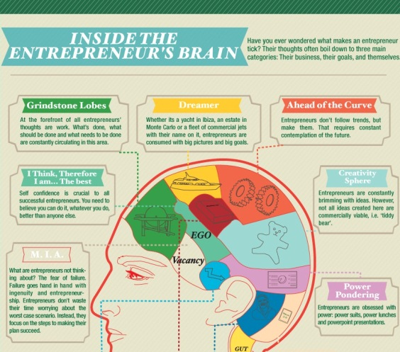 inside the entrepreneur's brain 1