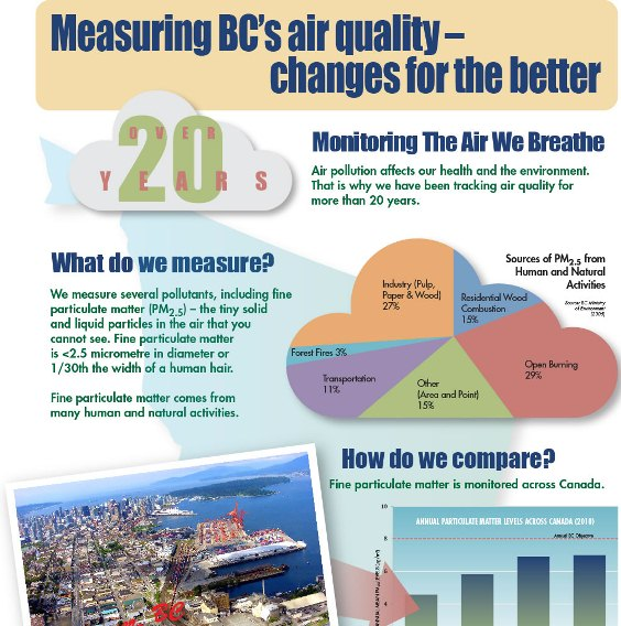 measuring BC's air quality changes for the better 1