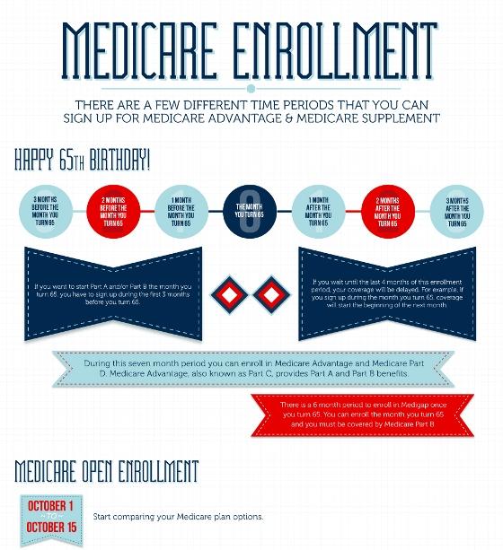 medicare enrollment 1