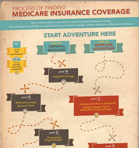 process of finding medicare insuance coverage 1