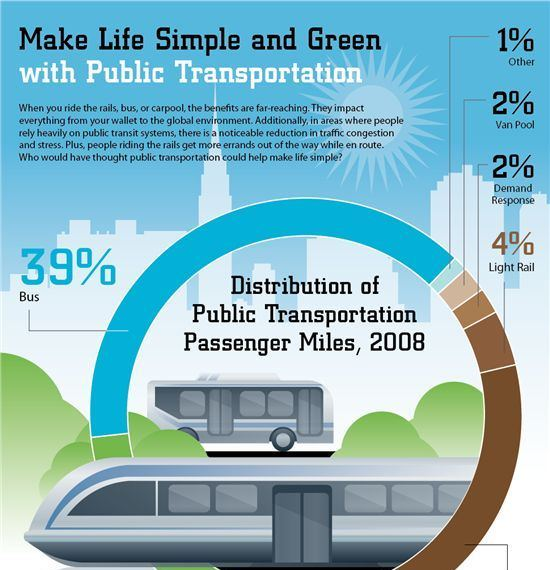 public transportation is green 1