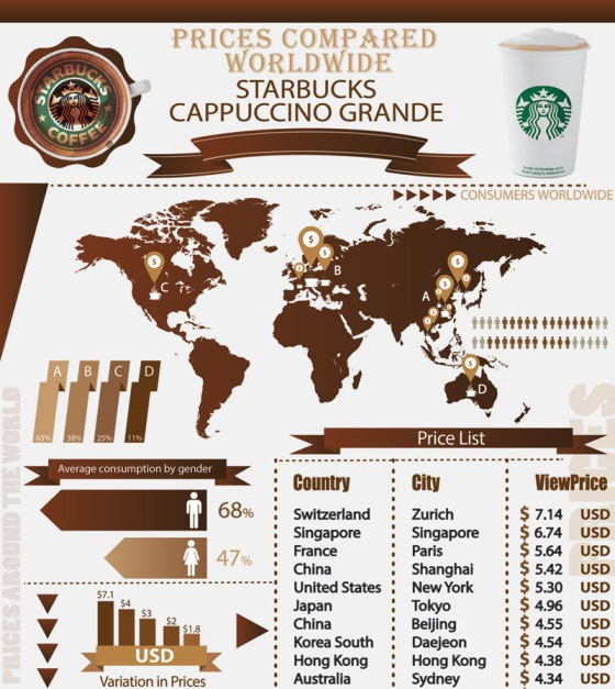 Starbucks Capuccino Grande