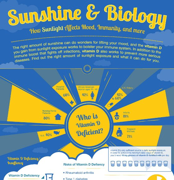 sunshine and biology 1