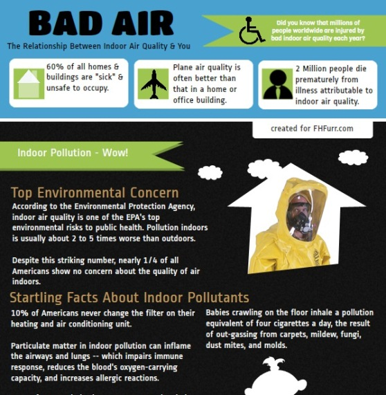 the relationship between indoor air quality and you 1