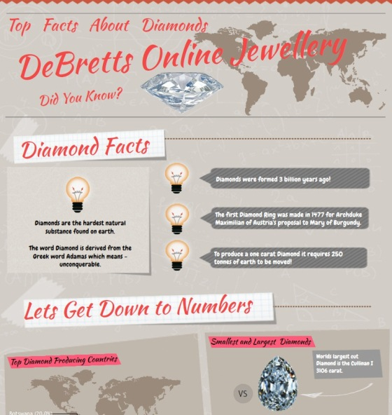 top facts about diamonds 1
