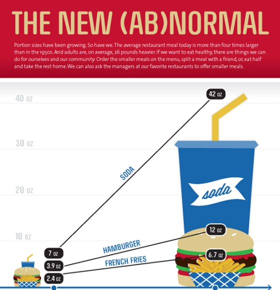 a fast food burger is 3 times larger now than in the 1950s 1