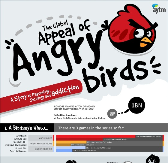 are you addicted to angry birds 1