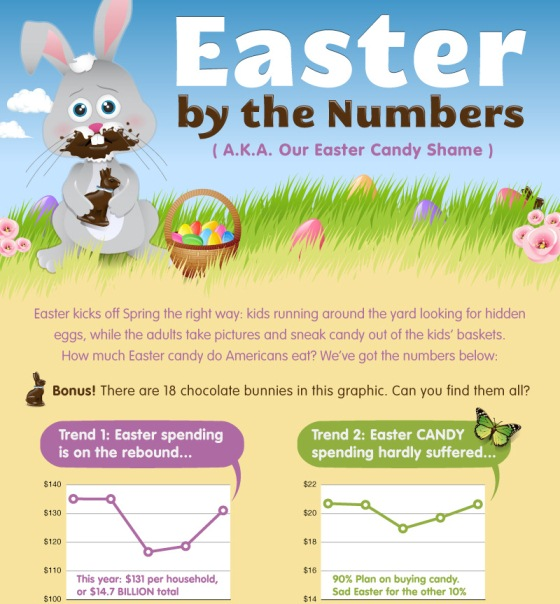 easter by the numbers 1