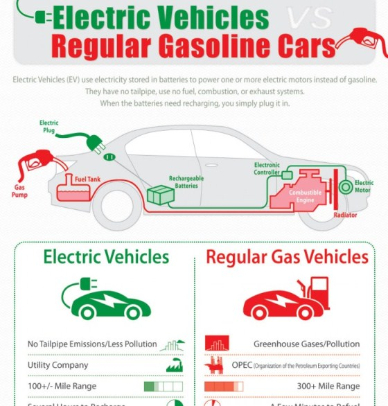 Benefits Of A Full Electric Car