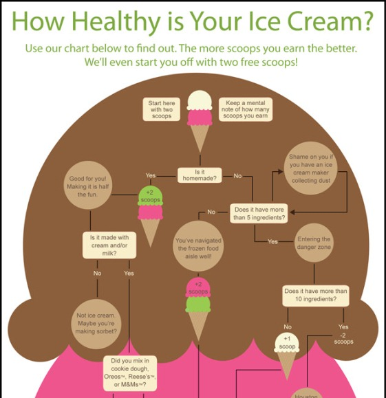 how healthy is your ice cream 1