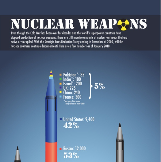 Top 5 Nuclear Weapons Infographics |