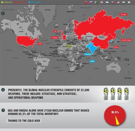 nuclear world 1