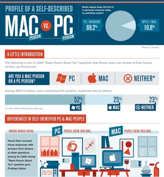 self-described mac vs. pc people infographic 1