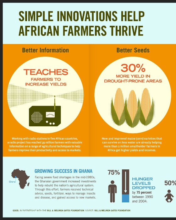simple innovations help african farmers thrive 1